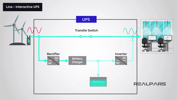 Imagem ilustrando o funcionamento do UPS Line-Interactive