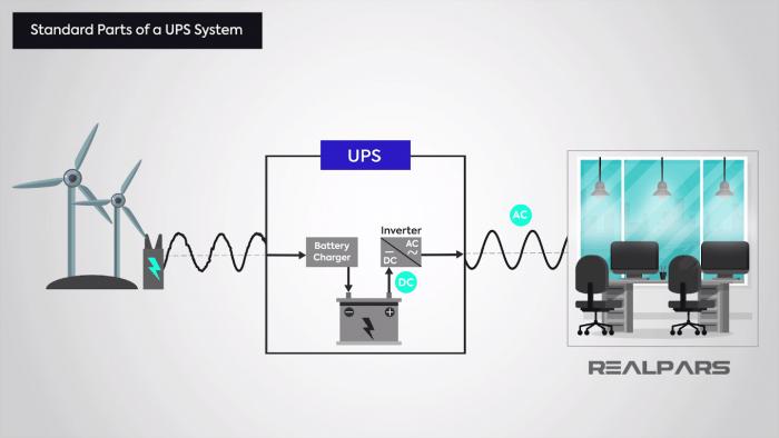 #Nobreak,#UPS,#Fonte de alimentação ininterrupta,#aparelho,#dispositivos,#UPS Standby (offline),#UPS Online de Dupla Conversão,#UPS Line-Interactive,#Energia,#Tensão,#Funcionamento,#Tipos